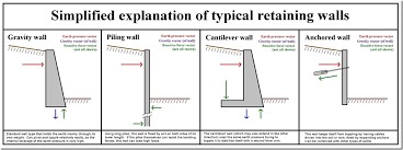Small Picture Gravity Wall Design Marvelous Retaining Calculations 10