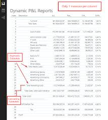 Create A Profit And Loss Statement Easy Profit Loss And Other Account Statements In Powerbi