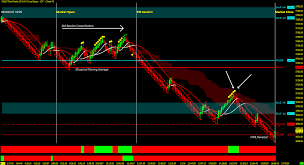 Nq Chart S P 500 Futures Algos Sell Programs Rule The Day Nq Es