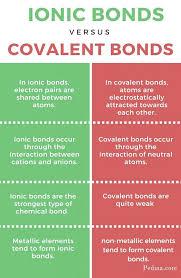 Ionic Vs Covalent Bonds Venn Diagram Ionic Covalent Venn Diagram Kadil Carpentersdaughter Co