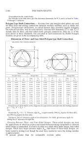 Spline Dimensions Chart Machinery Splines