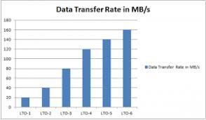Lto Capacity Chart Lto Tapes Comparison Charts Odsi