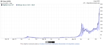 As mentioned above, btc is a scarce asset. Bitcoin Chart From Mt Gox Exchange Download Scientific Diagram