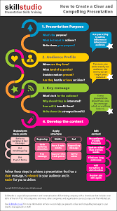 Presentation Skills Training Infographic From Skillstudio