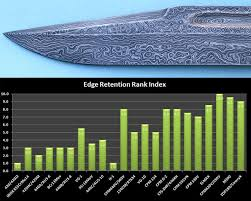 Relative Edge Retention Of Common Blade Steels Diy Knife