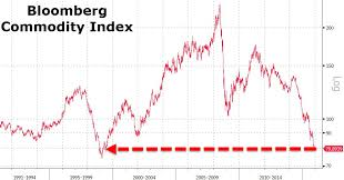 Bloomberg Commodity Index Crashes To 16 Year Low 22 Below