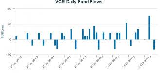 Vgt Etf Chart Behind Vanguards Heartbeat Etf Flows Etf Com