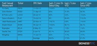 Bojangles Calorie Chart Bidness Etc Fast Casual Stocks Sustained Growth Stories Or