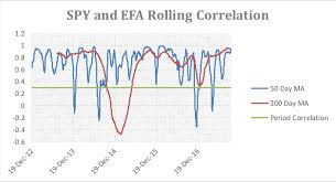Examining Rolling Correlation Within Excel Programming For