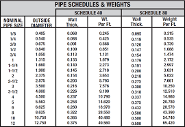 Cmp Pipe Size Chart Alaska Pipe And Supply Fairbanks Ak C R Pipe And Steel