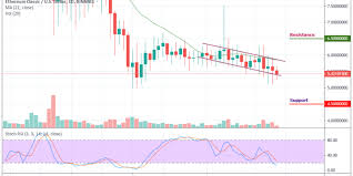 Etc Usd Chart Ethereum Classic Price Analysis The Bears Head Towards A