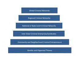 Criminal Organization Hierarchy Download Scientific Diagram
