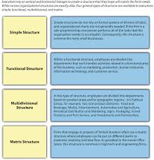 Formal Organizational Chart Creating An Organizational Structure Mastering Strategic