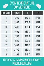 Oven Temperature Conversion Guide In 2019 Oven Temperature