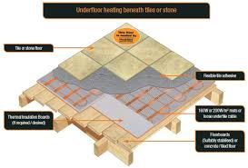 diagram showing how heat mat underfloor heating system is installed