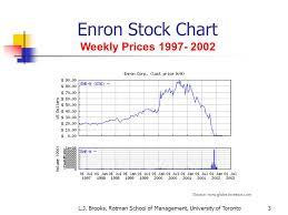 Enron Stock Price Chart The Enron Affair Emba 21 Program 2003 Prof L J Brooks