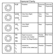 Diamonds Cuts And Clarity Diamond Buying Adjewelation Jewelry