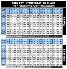 3 Site Skinfold Chart Three Site Body Fat Calculator