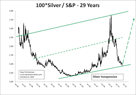 100 Year Silver Chart Silver Warfare And Welfare The Market Oracle