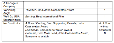34th Film Independent Spirit Awards Nominations Announced