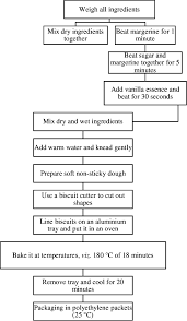 Flow Chart For Limonia Acidissima Fruit Powder Fortified