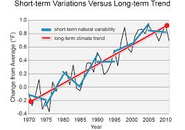 faqs national climate assessment figure 34 6 short term variations versus long term trend