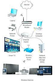 Ethernet Network Diagram Schematics Online
