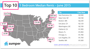 Austin Rent Prices The Zumper Blog - Austin one bedroom apartments