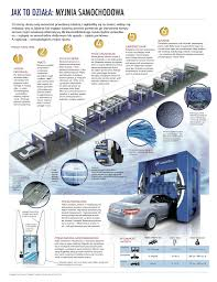 Car Wash Tunnel Design Infographics How It Works Car Wash Types Of Car Washes