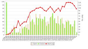 Servicenow Custom Charts Adding Sla To Our Custom Chart It Service Management