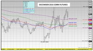 Soybean Futures Price Chart U S Corn And Soybeans Update 2016 Price Forecasting
