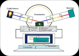 Various Spectroscopic Ellipsometers For Measuring Film