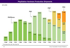 Playstation Video Game Sales Wiki Fandom