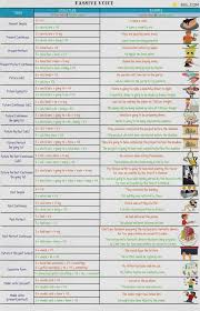 Passive Voice Rules For All Tenses Examples Of Active Passive