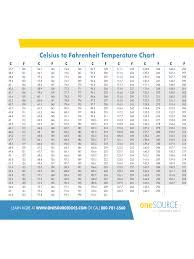 Fahrenheit To Celsius Conversion Chart Printable Celsius To Fahrenheit Temperature Conversion Chart Edit