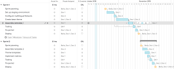 I Hate Gantt Charts Agile Project Management Methodology With Gantt Charts