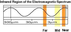 Infrared Light Spectrum Wavelength Chart Nasa The Infrared Region