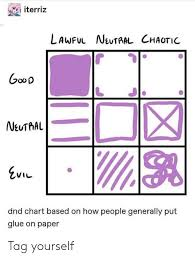 Iterriz Lawful Neutral Chaotic Oo D Dnd Chart Based On How