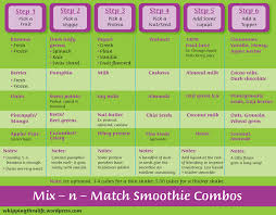 Smoothie Recipe Chart Wiaw Smoothie Chart Whippingthrulife