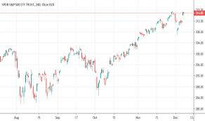 Corn Spread Charts Spread Tradingview