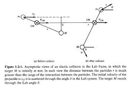 the laboratory frame where initially one particle projectile moves initially with velocity v0 and other is stationary and the center of
