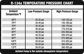refrigerant pressure charts af my a c blows cold when moving hot when idle allpar forums