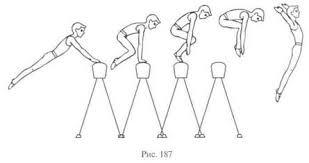 Опорные прыжки Прыжок согнув ноги через козла в ширину После постановки рук на опору поднять таз согнуть ноги в тазобедренных и коленных суставах