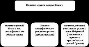 Контрольная работа Рынок ценных бумаг в системе рыночных отношений Рисунок 1 1 Структура понятия рынок ценных бумаг
