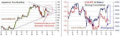 Japanese Yen Long Term Forecast Jun17 Kshitij Color Of