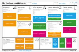 business model linkedin business model canvas denis oakley strategy consulting
