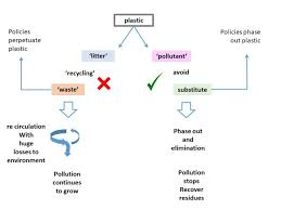 Strategy Presentation Plastics Strategy Presentation Three Worlds