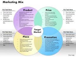 Business Framework Marketing Mix Powerpoint Presentation