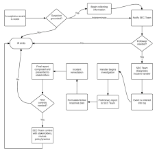 Incident Management Flow Chart Portland State Office Of Information Technology Computer