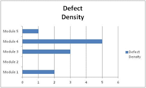 Defect Density Guide Its Importance And How To Calculate It